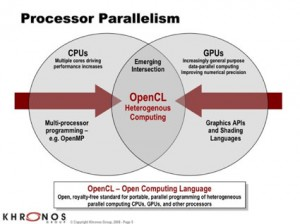 OpenCL Diagram showing integration between CPU and GPU