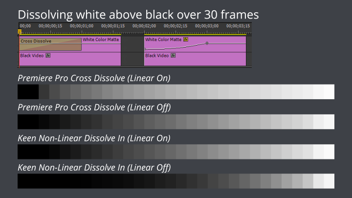 Premiere Pro: Linear Compositing and Cross Dissolves